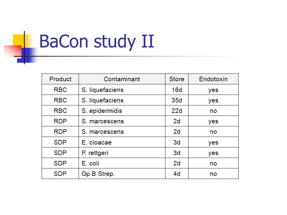 BaCon study II Product Contaminant Store Endotoxin RBC S. liquefaciens