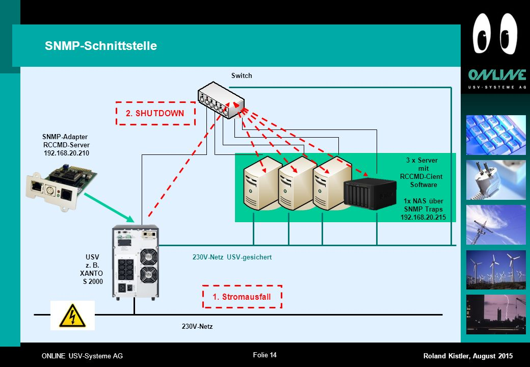 SNMP-Schnittstelle 2. SHUTDOWN 1. Stromausfall Switch SNMP-Adapter