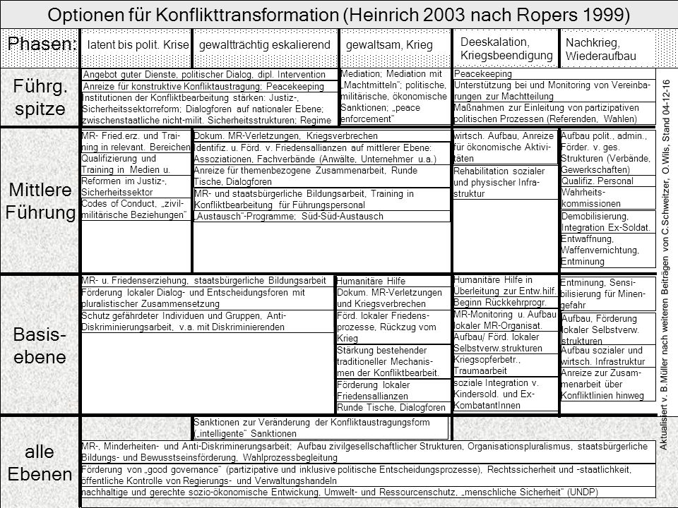 Optionen für Konflikttransformation (Heinrich 2003 nach Ropers 1999)