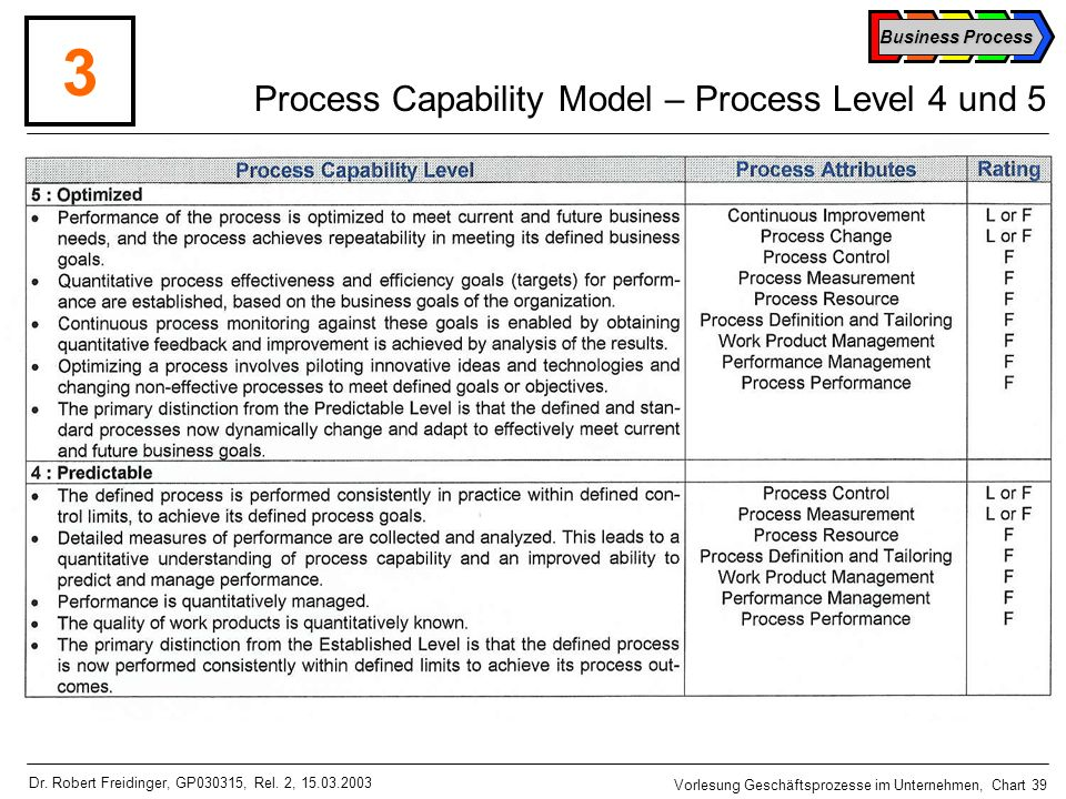 Process Capability Model – Process Level 4 und 5