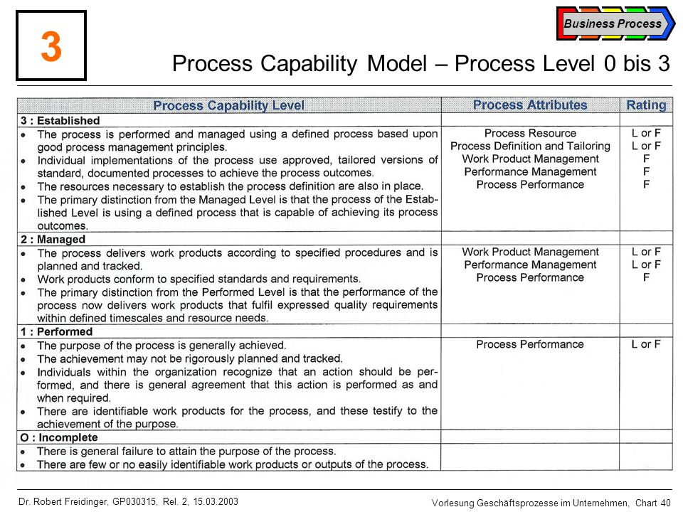Process Capability Model – Process Level 0 bis 3