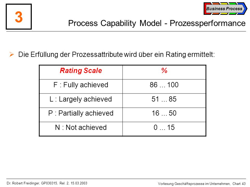 Process Capability Model - Prozessperformance