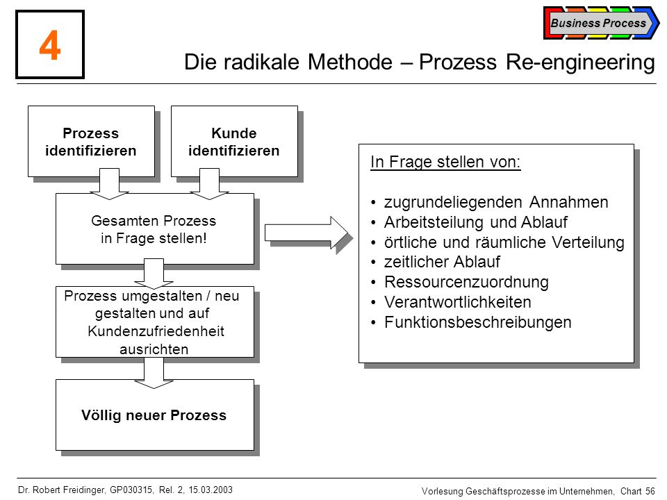 Die radikale Methode – Prozess Re-engineering