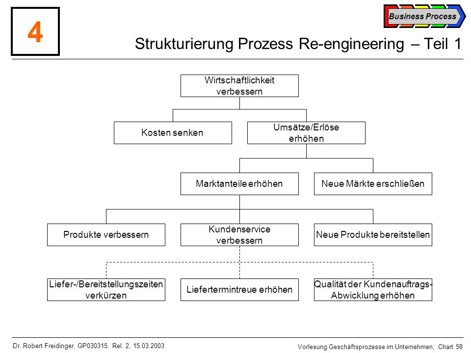 Strukturierung Prozess Re-engineering – Teil 1
