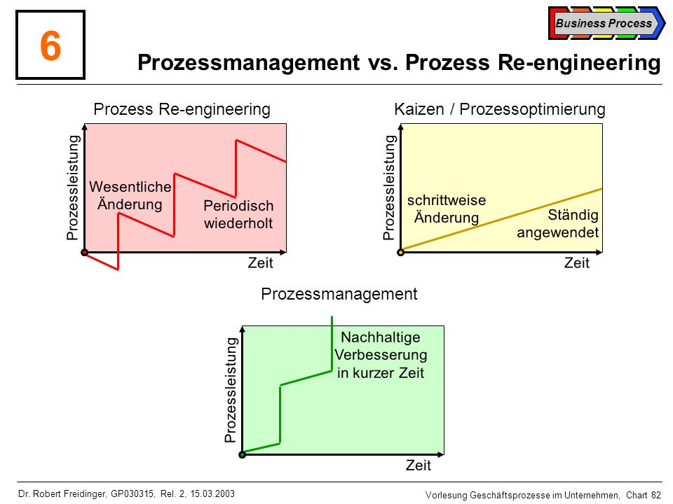 Prozessmanagement vs. Prozess Re-engineering