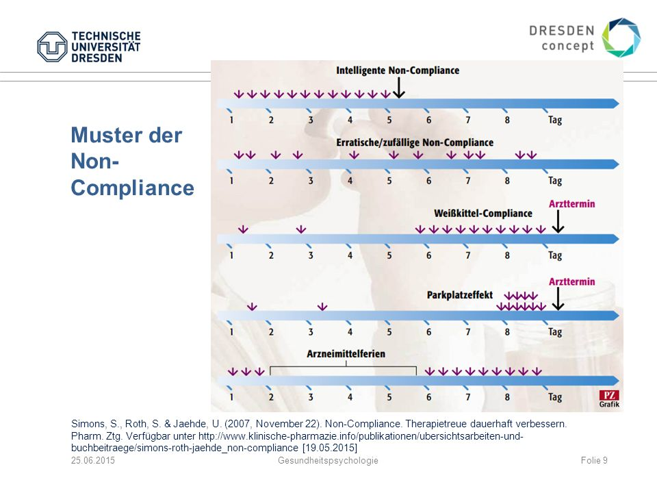 Muster der Non-Compliance