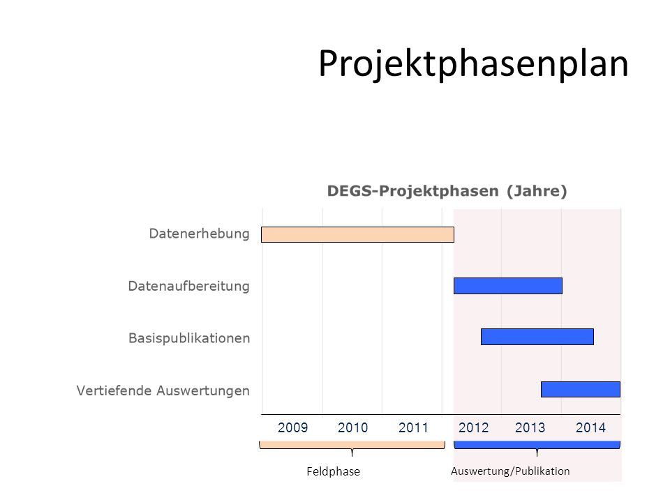 Projektphasenplan 2009 2010 2011 2012 2013 2014 Feldphase