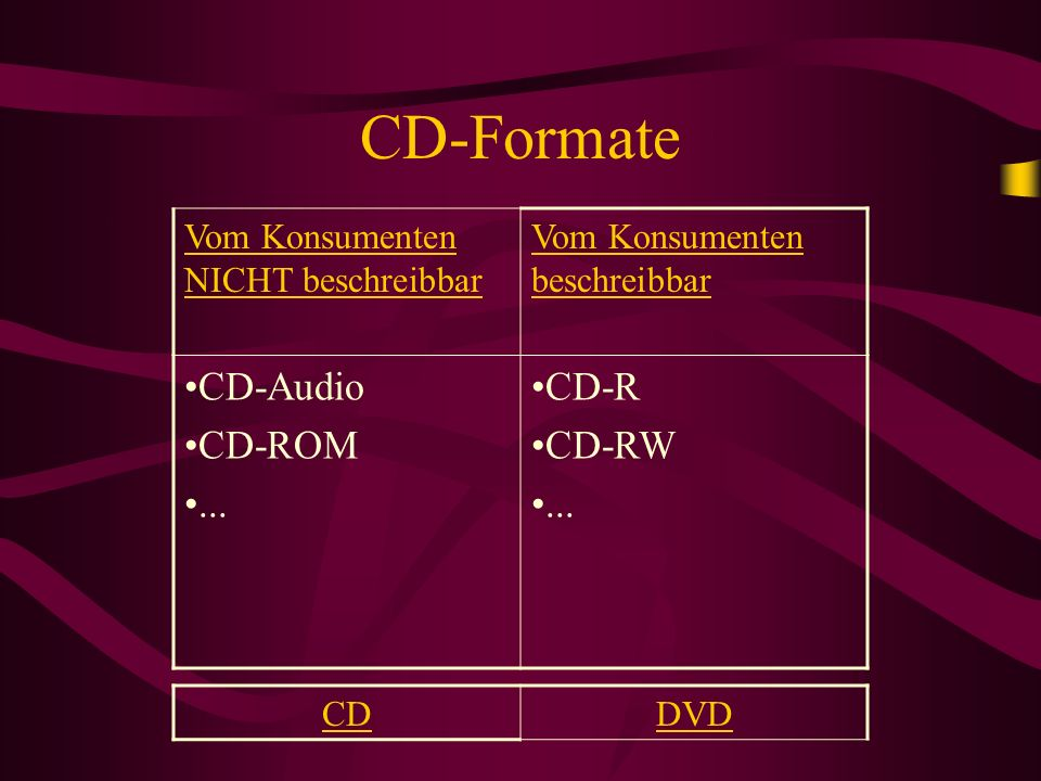 CD-Formate CD-Audio CD-ROM ... CD-R CD-RW