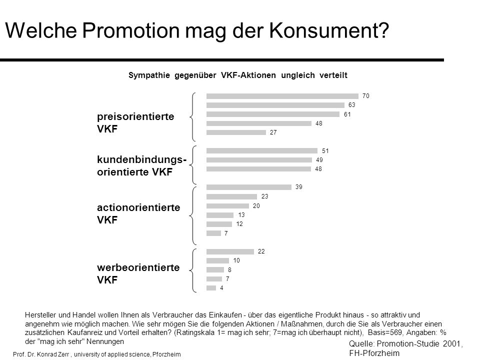 Welche Promotion mag der Konsument