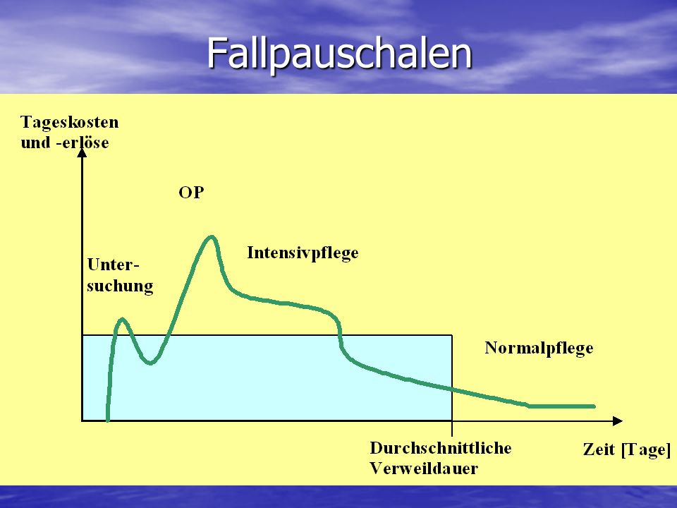 Fallpauschalen