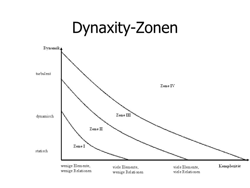 Dynaxity-Zonen