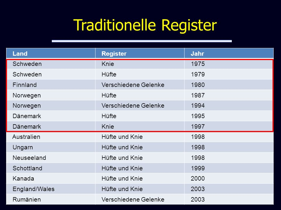 Traditionelle Register