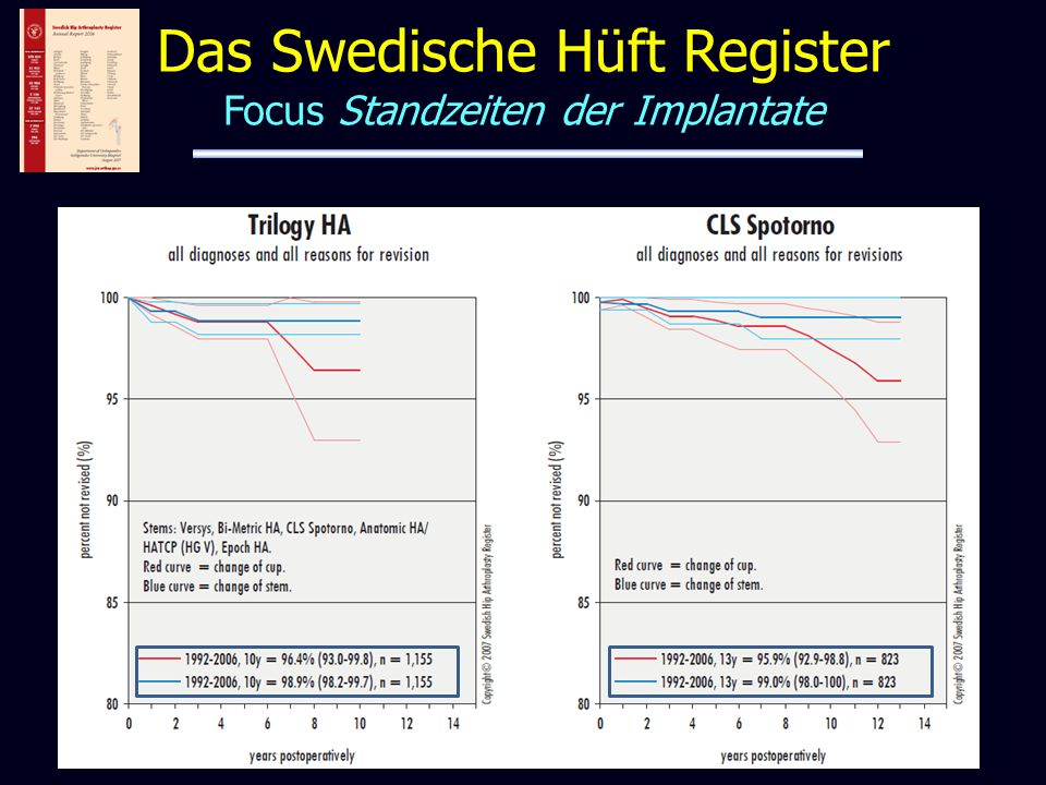 Das Swedische Hüft Register