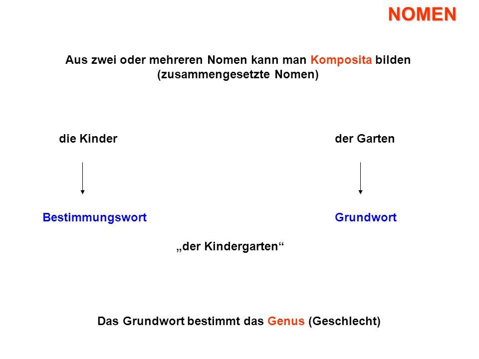 Übersicht Nomen Artikel Verben, Hilfsverben Adjektive Präpositionen ...