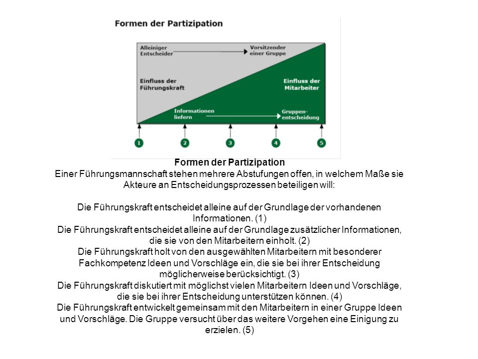 Formen der Partizipation