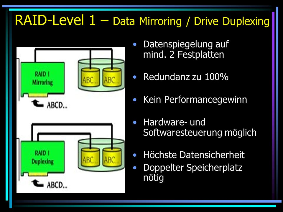 RAID-Level 1 – Data Mirroring / Drive Duplexing