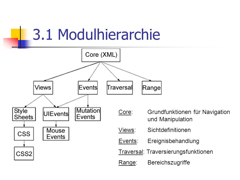 3.1 Modulhierarchie Core: Grundfunktionen für Navigation und Manipulation. Views: Sichtdefinitionen.
