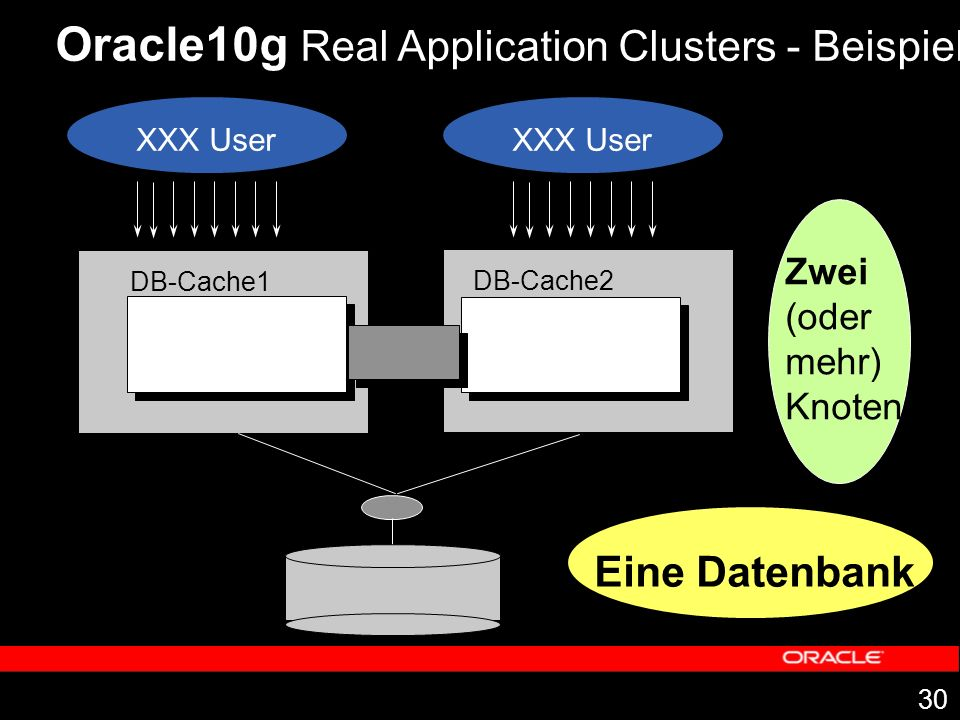 Oracle10g Real Application Clusters - Beispiel
