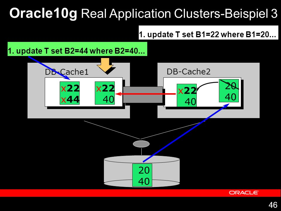 Oracle10g Real Application Clusters-Beispiel 3