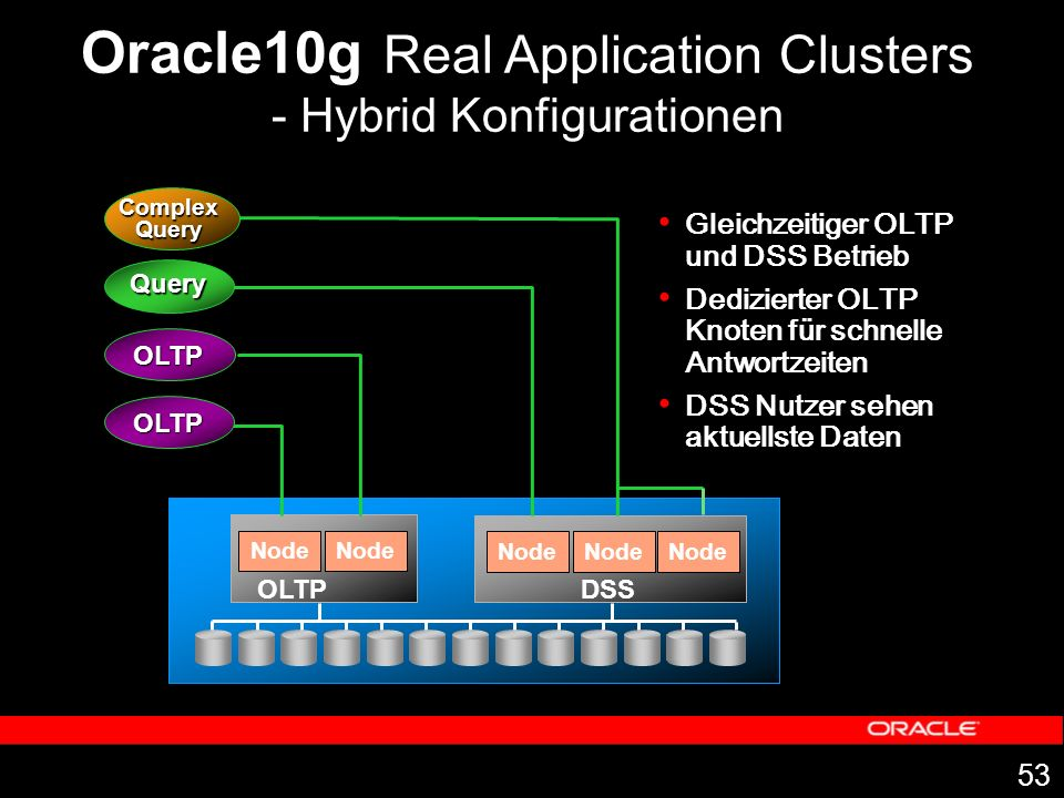 Oracle10g Real Application Clusters