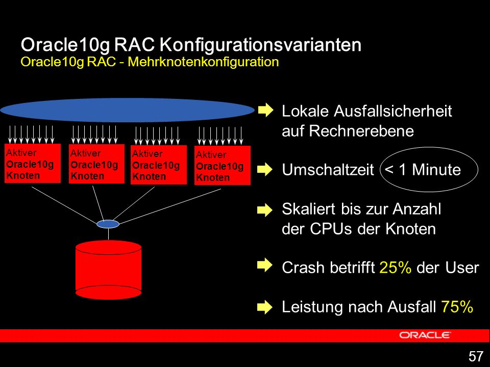 Oracle10g RAC Konfigurationsvarianten Oracle10g RAC - Mehrknotenkonfiguration