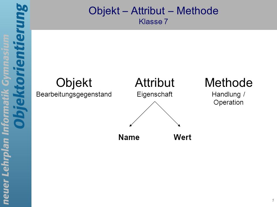 Objekt – Attribut – Methode Klasse 7