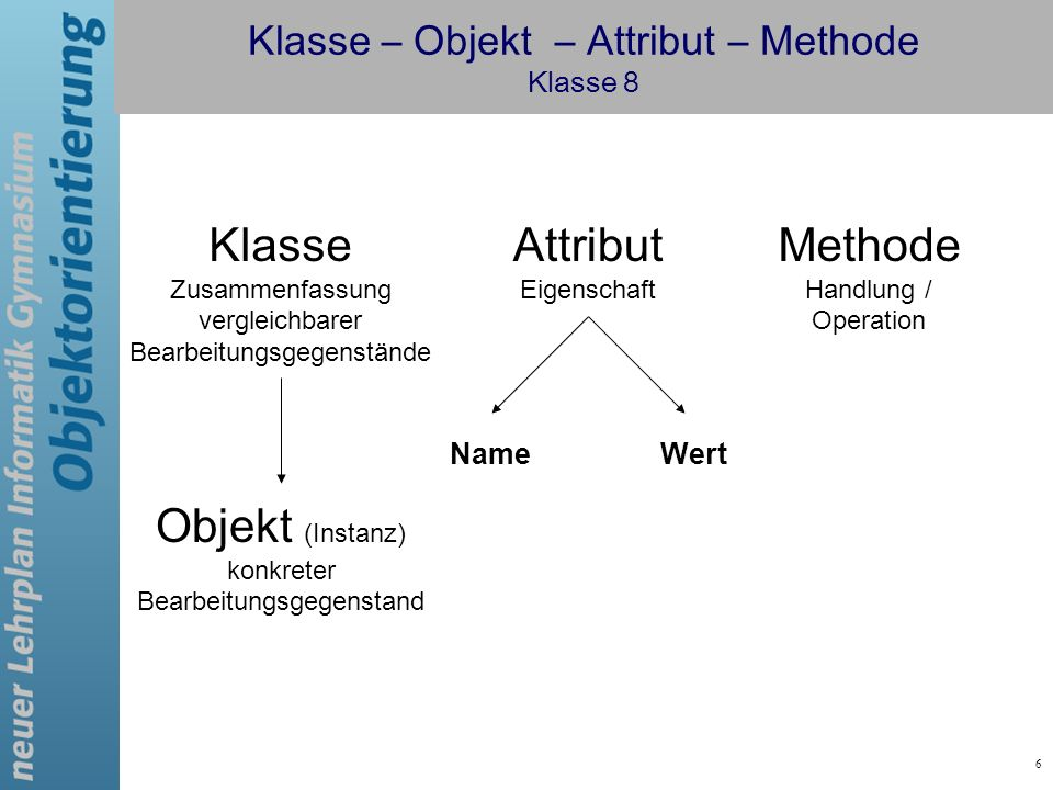 Klasse – Objekt – Attribut – Methode Klasse 8