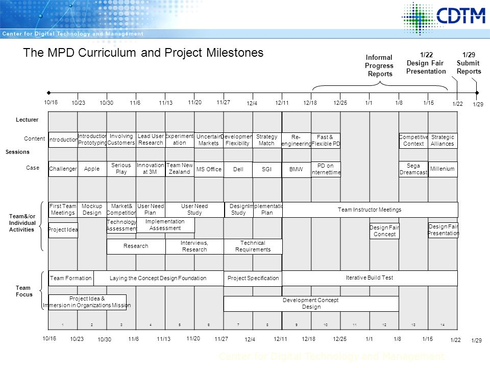 The MPD Curriculum and Project Milestones
