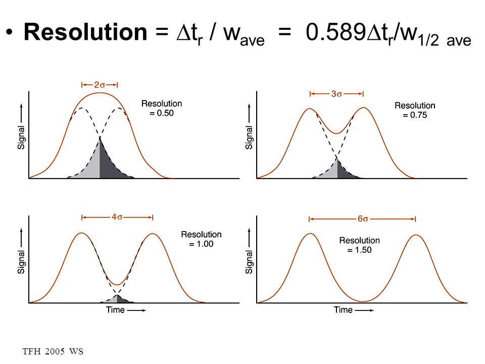 Resolution = Dtr / wave = 0.589Dtr/w1/2 ave