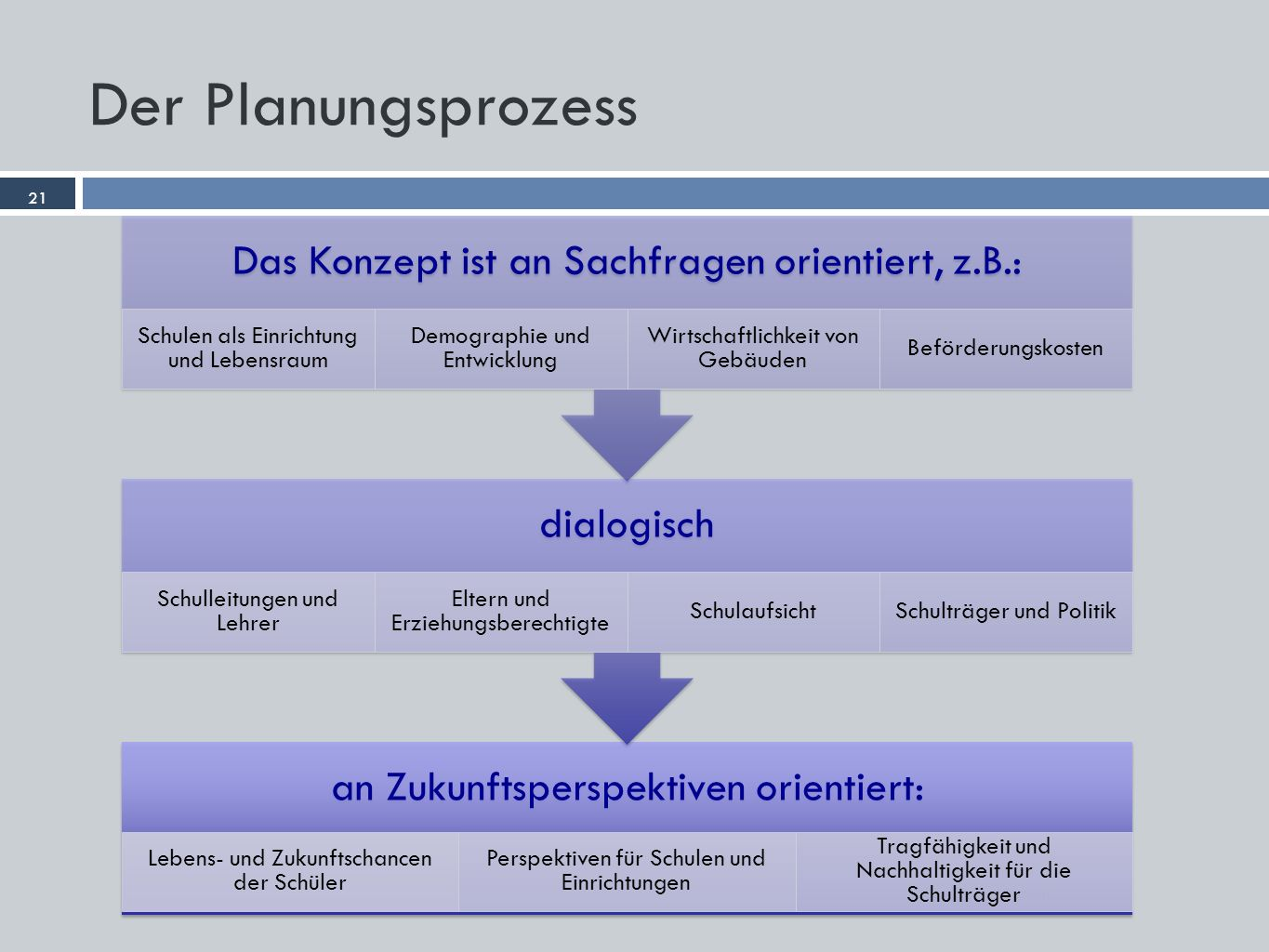 Der Planungsprozess 21 Dr. Garbe Consult