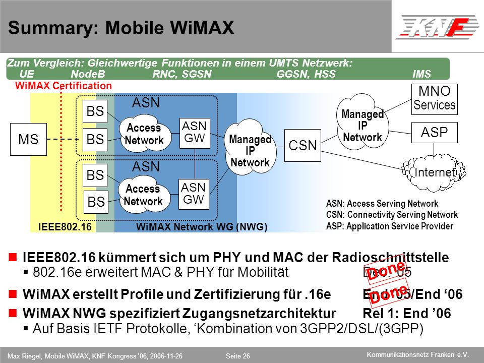 Summary: Mobile WiMAX Done Done MNO Services ASN BS ASP MS BS CSN ASN
