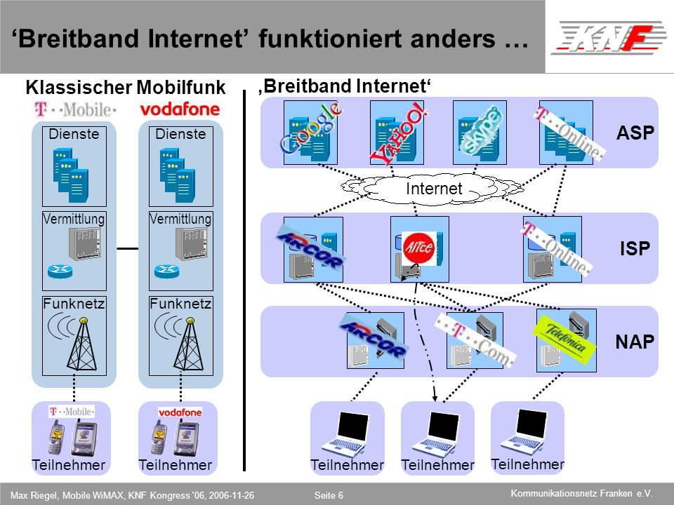 'Breitband Internet' funktioniert anders …