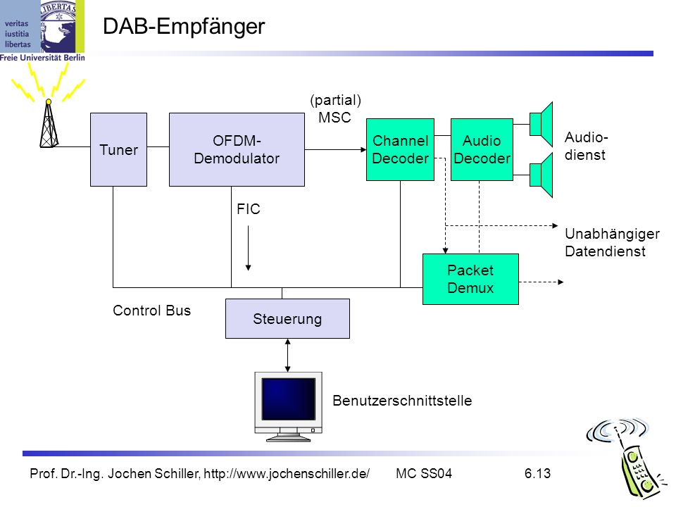 DAB-Empfänger (partial) MSC Tuner OFDM- Demodulator Channel Decoder