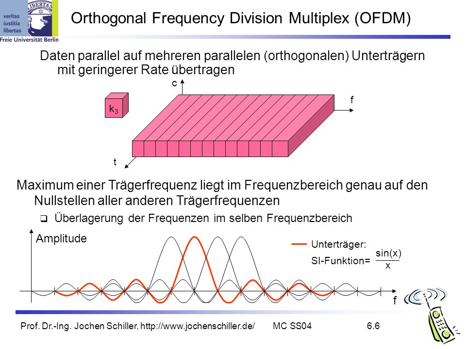 Orthogonal Frequency Division Multiplex (OFDM)