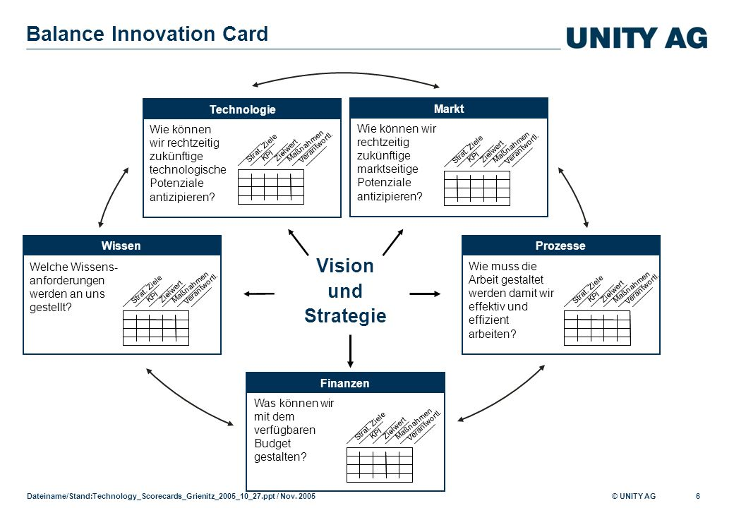 Balance Innovation Card