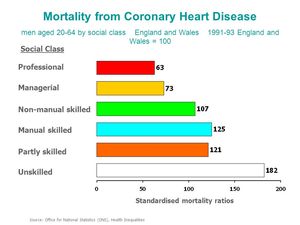 Mortality from Coronary Heart Disease