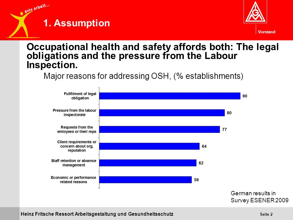 1. Assumption Occupational health and safety affords both: The legal obligations and the pressure from the Labour Inspection.