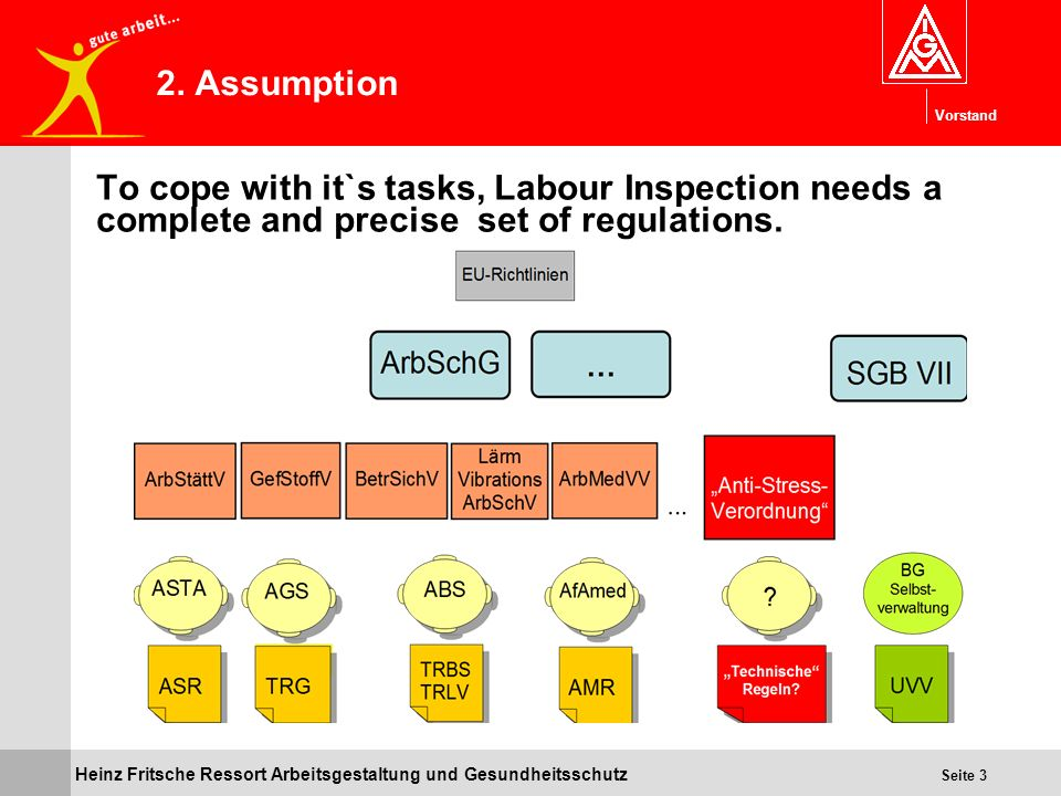 2. Assumption To cope with it`s tasks, Labour Inspection needs a complete and precise set of regulations.