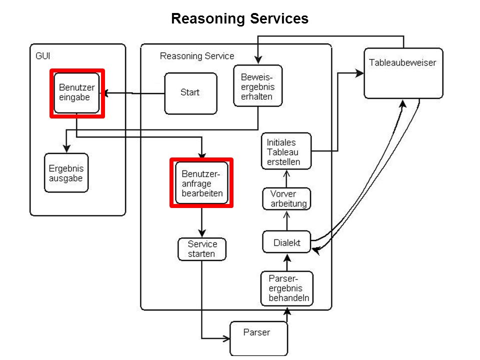 Reasoning Services