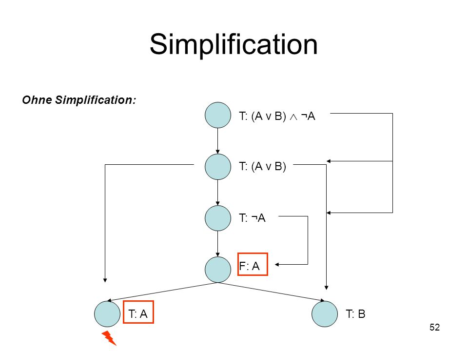 Simplification Ohne Simplification: T: (A ν B)  ¬A T: (A ν B) T: ¬A