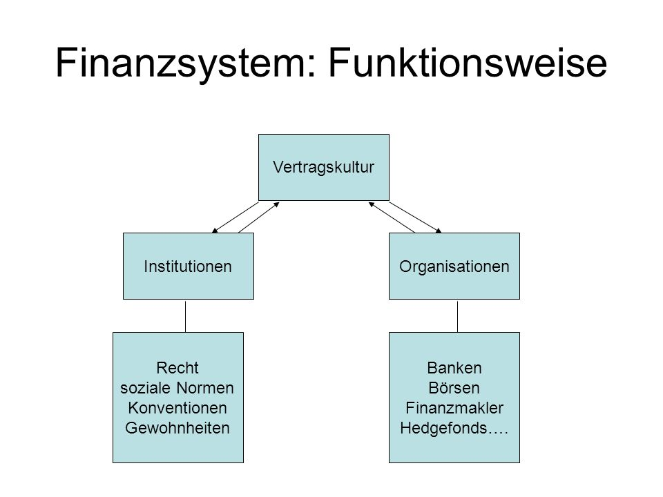 Finanzsystem: Funktionsweise