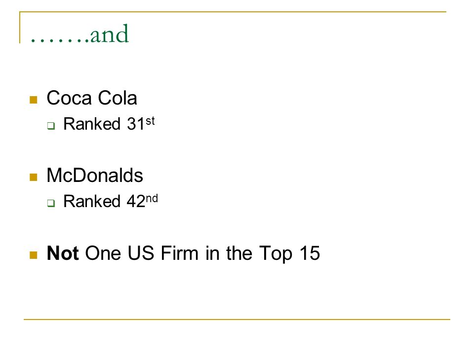 …….and Coca Cola McDonalds Not One US Firm in the Top 15 Ranked 31st