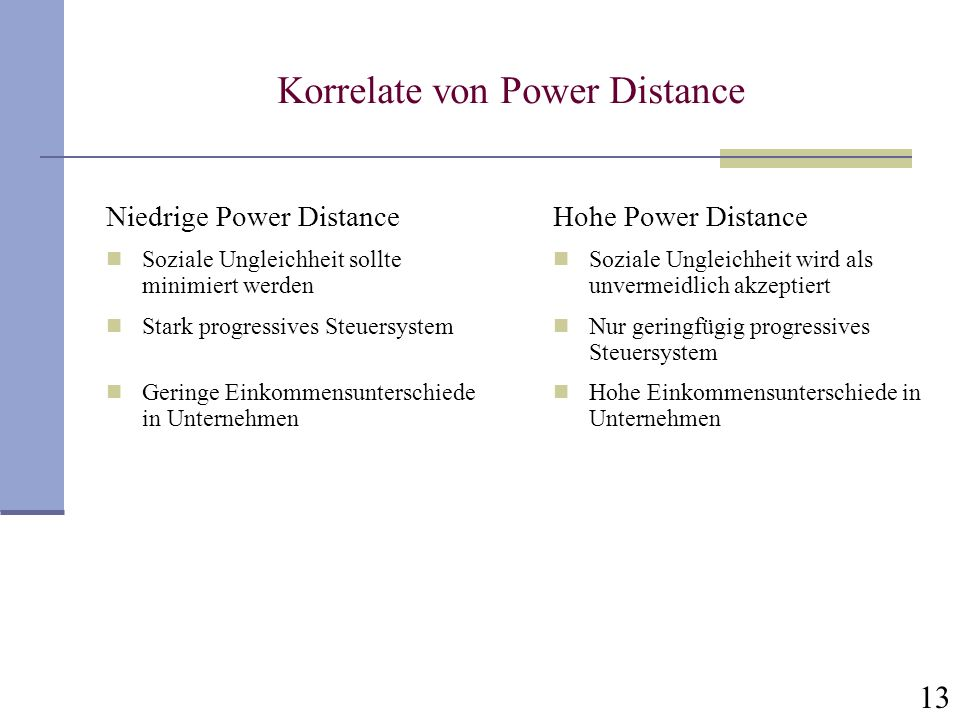 Korrelate von Power Distance