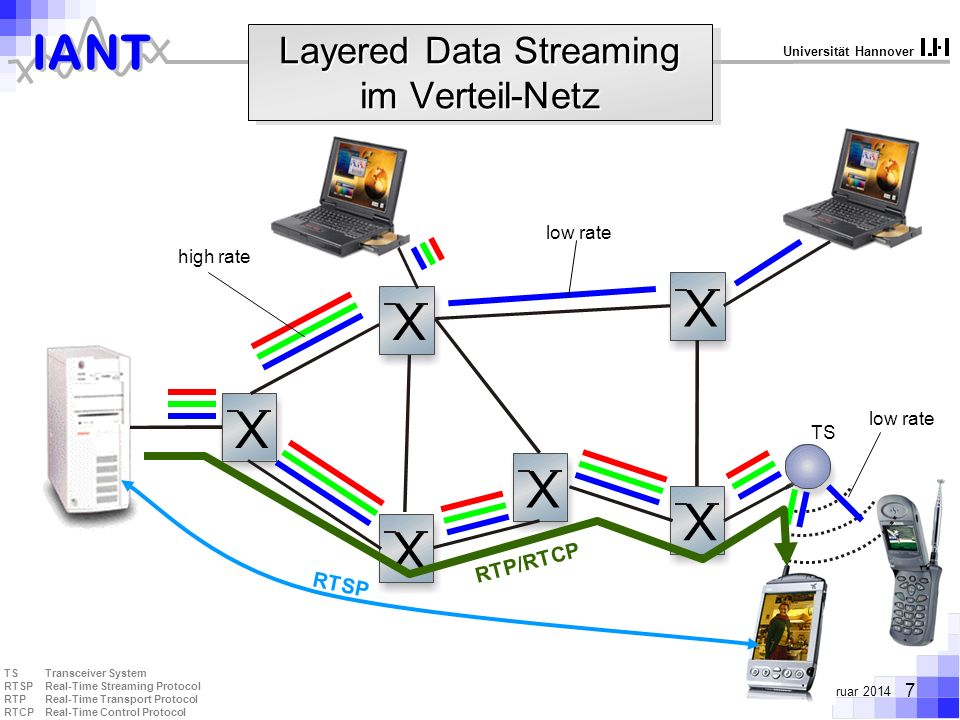 Layered Data Streaming im Verteil-Netz