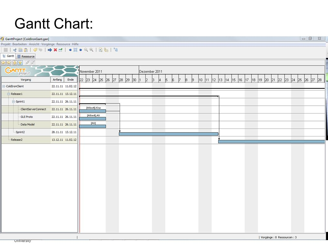 Gantt Chart: Fachgebiet Software Engineering Übersicht © Albert Zündorf, Kassel University.