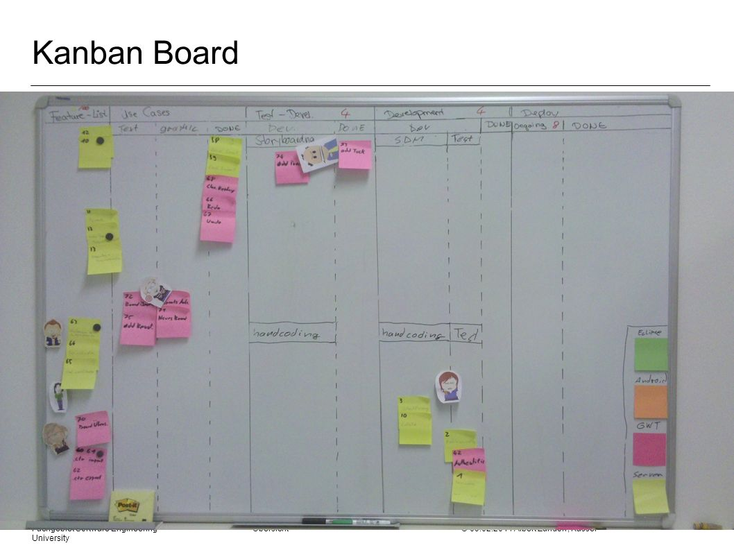 Kanban Board Fachgebiet Software Engineering Übersicht © Albert Zündorf, Kassel University.