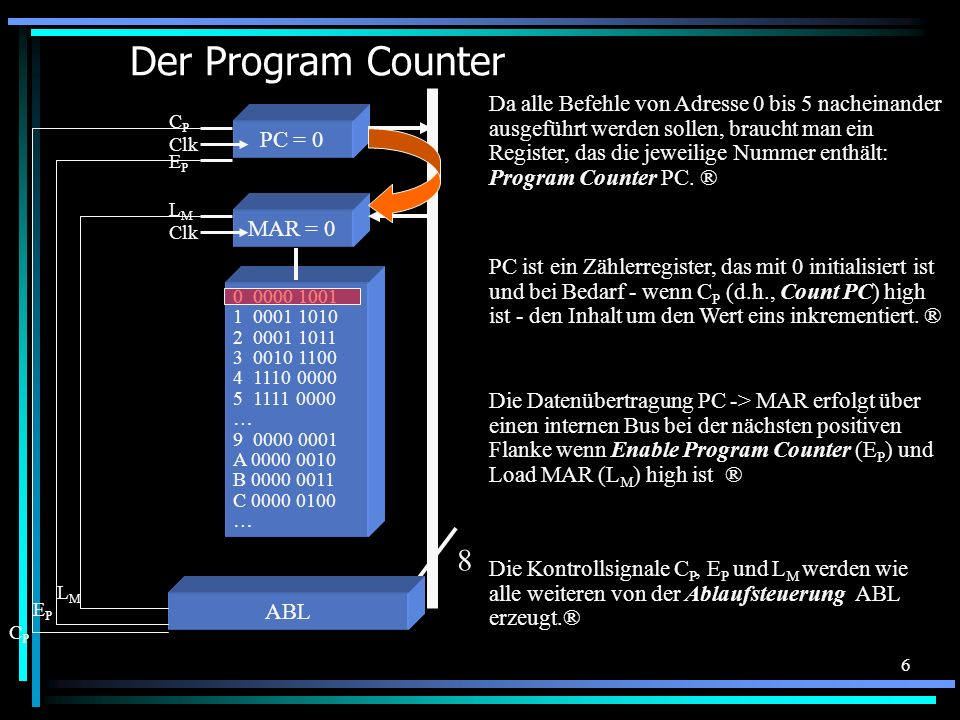 Der Program Counter 8.