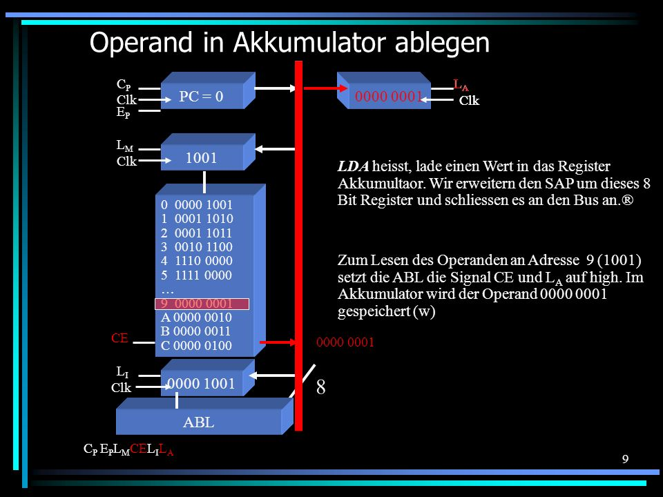 Operand in Akkumulator ablegen