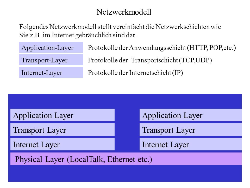 Physical Layer (LocalTalk, Ethernet etc.)