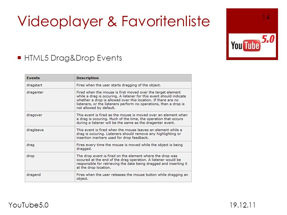 Videoplayer & Favoritenliste